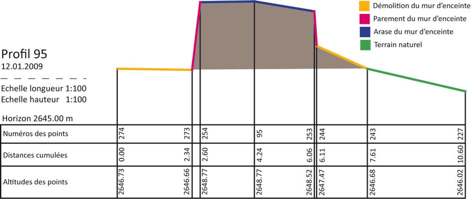Figure 3, Liddes, Mur (dit) d'Hannibal, profil du mur d'enceinte au niveau du point 95, Marcoux, Evéquoz, Andenmatten 2008.